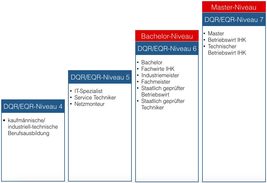 Unterschied-Technischer-Betriebswirt-IHK-Bachelor